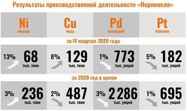 В компании «Норникель» подвели предварительные итоги работы за четвёртый квартал и 2020 год в целом